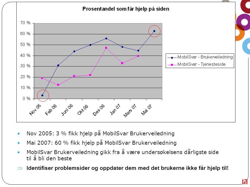 Nov 2005: 3 % fikk hjelp på MobilSvar Brukerveiledning