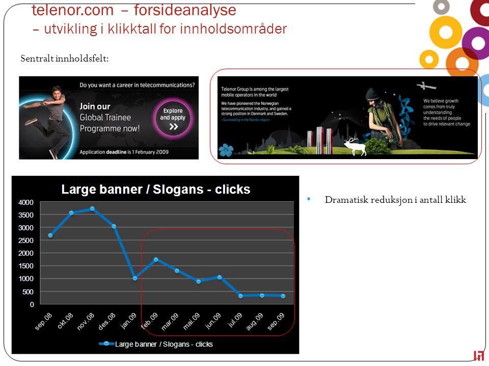 telenor.com – forsideanalyse – utvikling i klikktall for innholdsområder