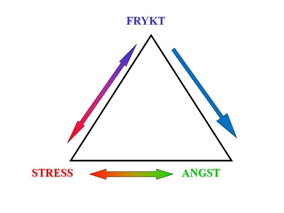 Stress stimulerer til å overkomme frykten. Jo mer stress jo mer frykt
