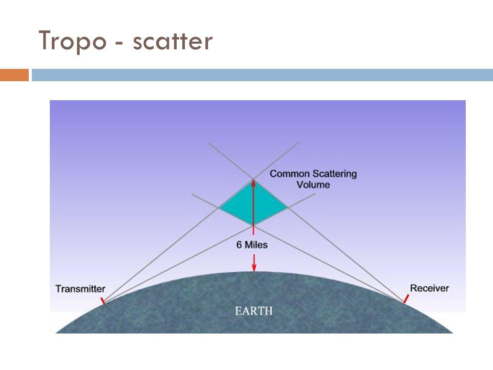 Tropo - scatter