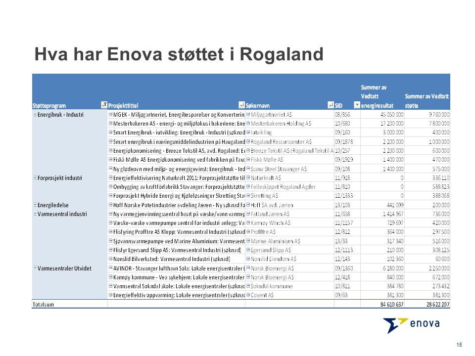 Hva har Enova støttet i Rogaland