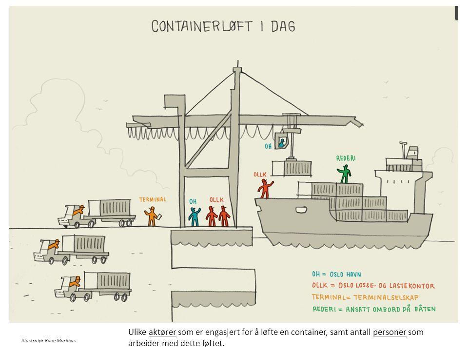 Ulike aktører som er engasjert for å løfte en container, samt antall personer som arbeider med dette løftet.