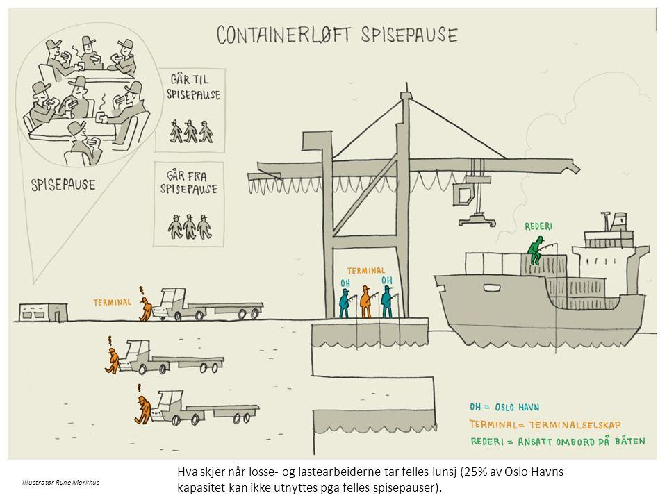 Hva skjer når losse- og lastearbeiderne tar felles lunsj (25% av Oslo Havns kapasitet kan ikke utnyttes pga felles spisepauser).