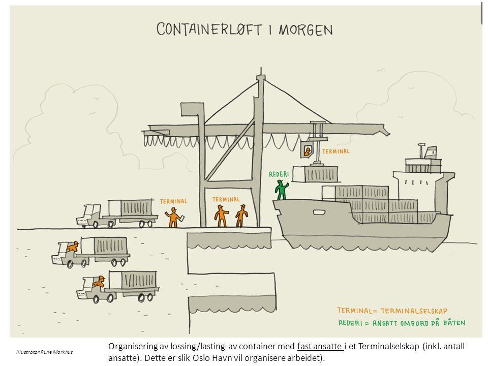 Organisering av lossing/lasting av container med fast ansatte i et Terminalselskap (inkl. antall ansatte). Dette er slik Oslo Havn vil organisere arbeidet).