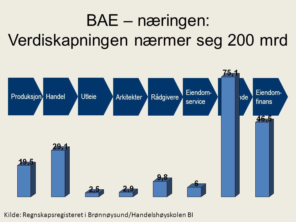 BAE – næringen: Verdiskapningen nærmer seg 200 mrd