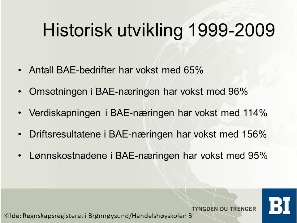 Historisk utvikling 1999-2009 Antall BAE-bedrifter har vokst med 65%