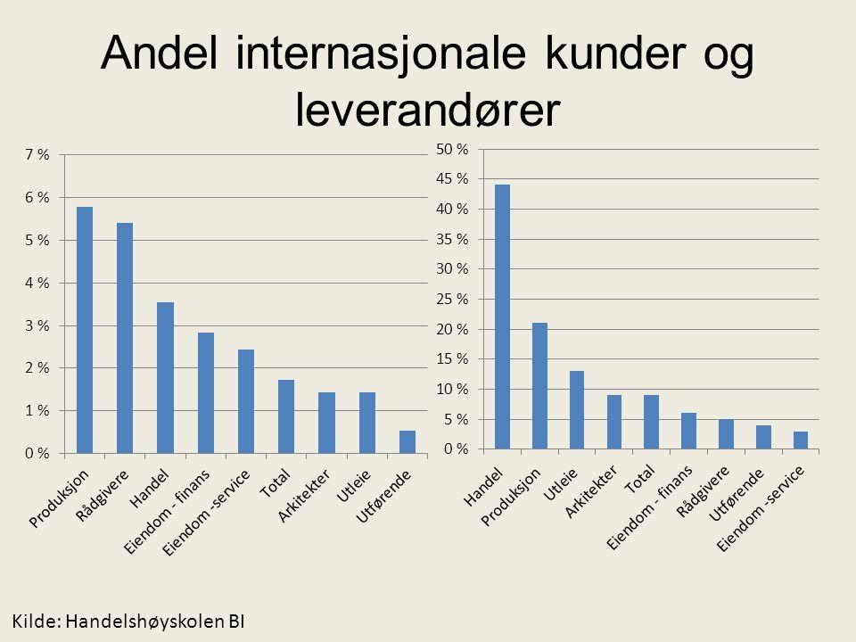 Andel internasjonale kunder og leverandører