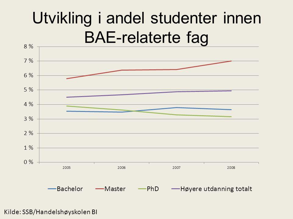 Utvikling i andel studenter innen BAE-relaterte fag