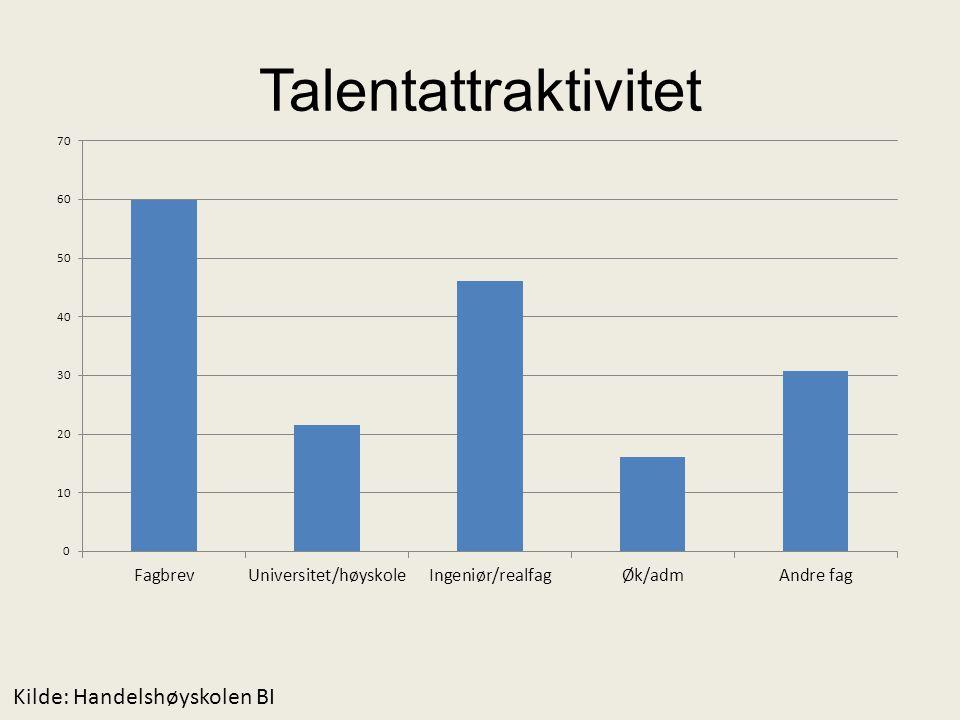 Talentattraktivitet Kilde: Handelshøyskolen BI