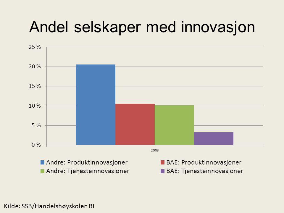 Andel selskaper med innovasjon