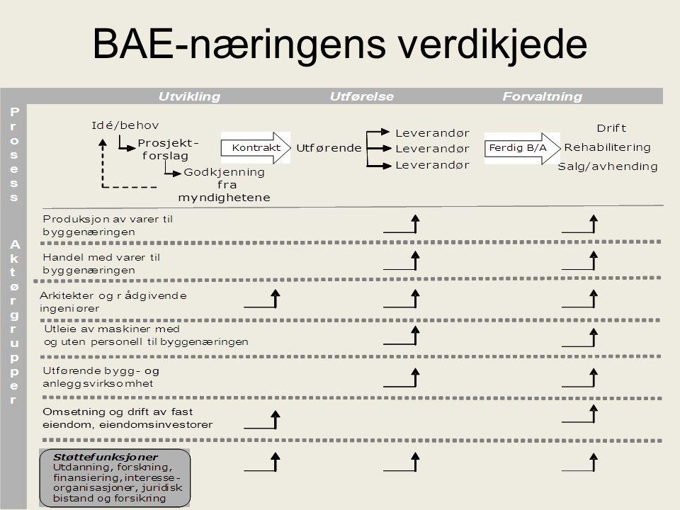 BAE-næringens verdikjede