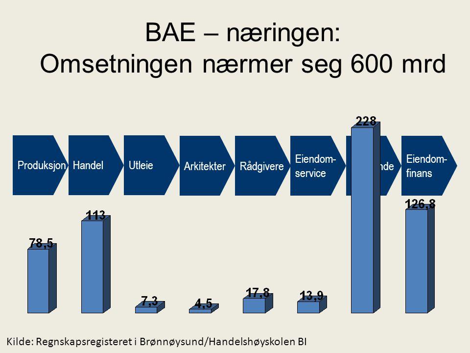 BAE – næringen: Omsetningen nærmer seg 600 mrd