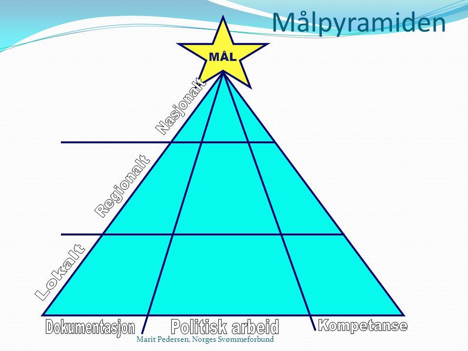 Målpyramiden Nasjonalt Regionalt Lokalt Dokumentasjon Politisk arbeid