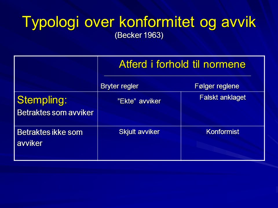 Typologi over konformitet og avvik (Becker 1963)