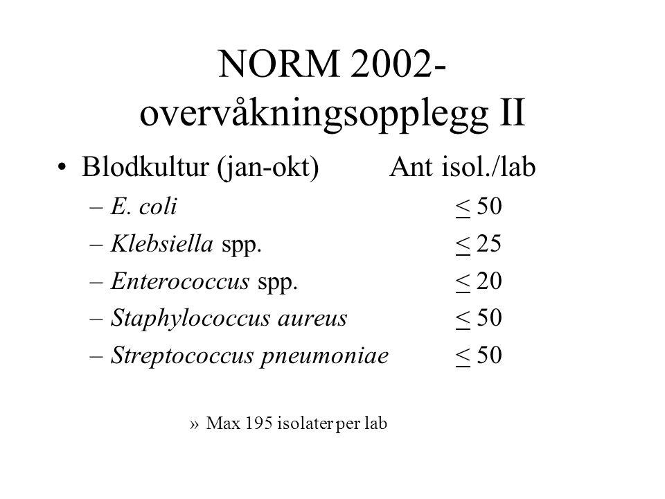 NORM 2002- overvåkningsopplegg II