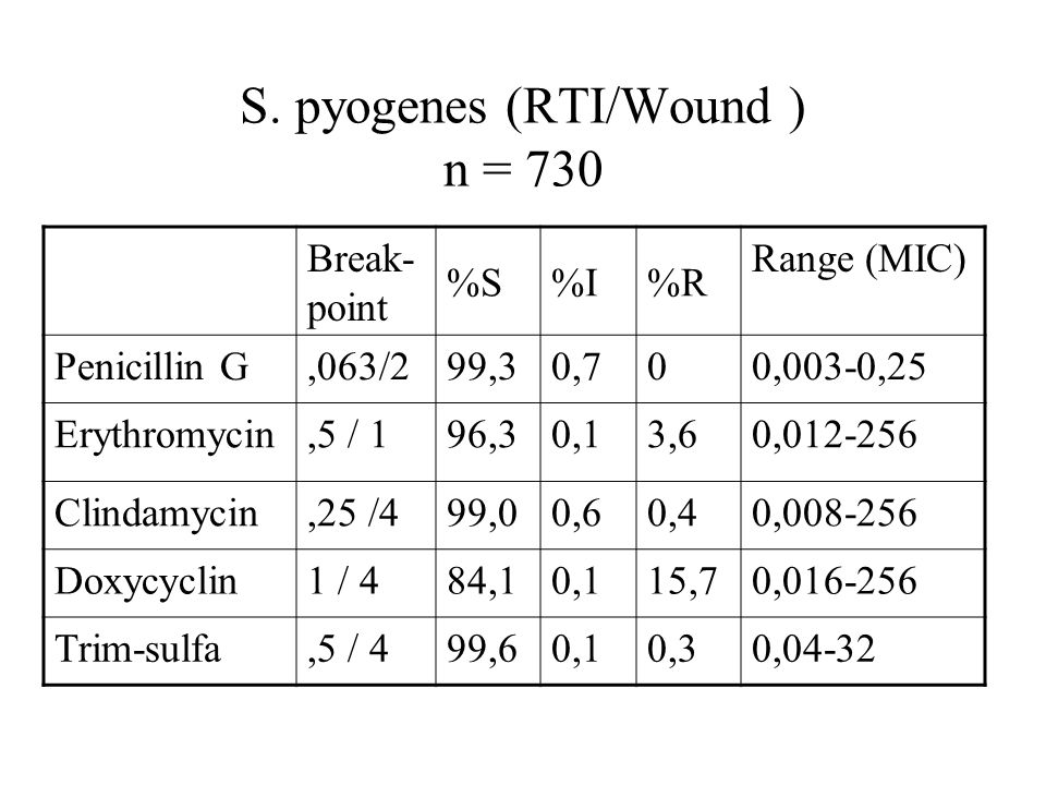 S. pyogenes (RTI/Wound ) n = 730