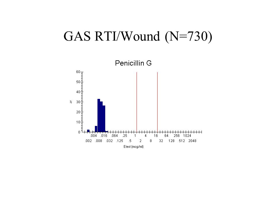 GAS RTI/Wound (N=730)