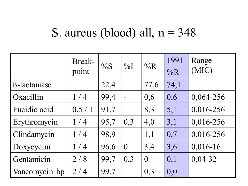 S. aureus (blood) all, n = 348 Break-point %S %I %R 1991 Range (MIC)