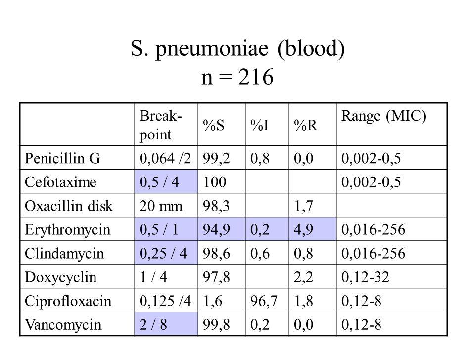 S. pneumoniae (blood) n = 216