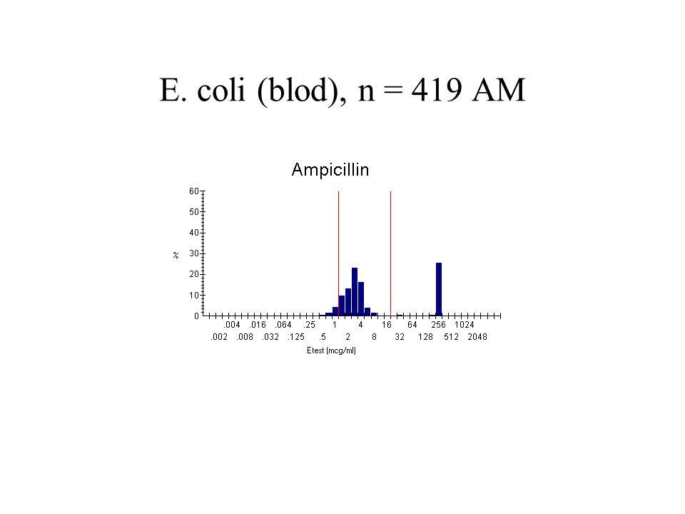 E. coli (blod), n = 419 AM