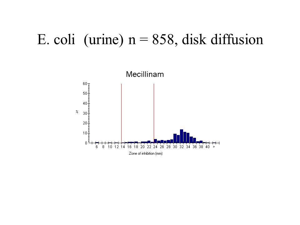 E. coli (urine) n = 858, disk diffusion
