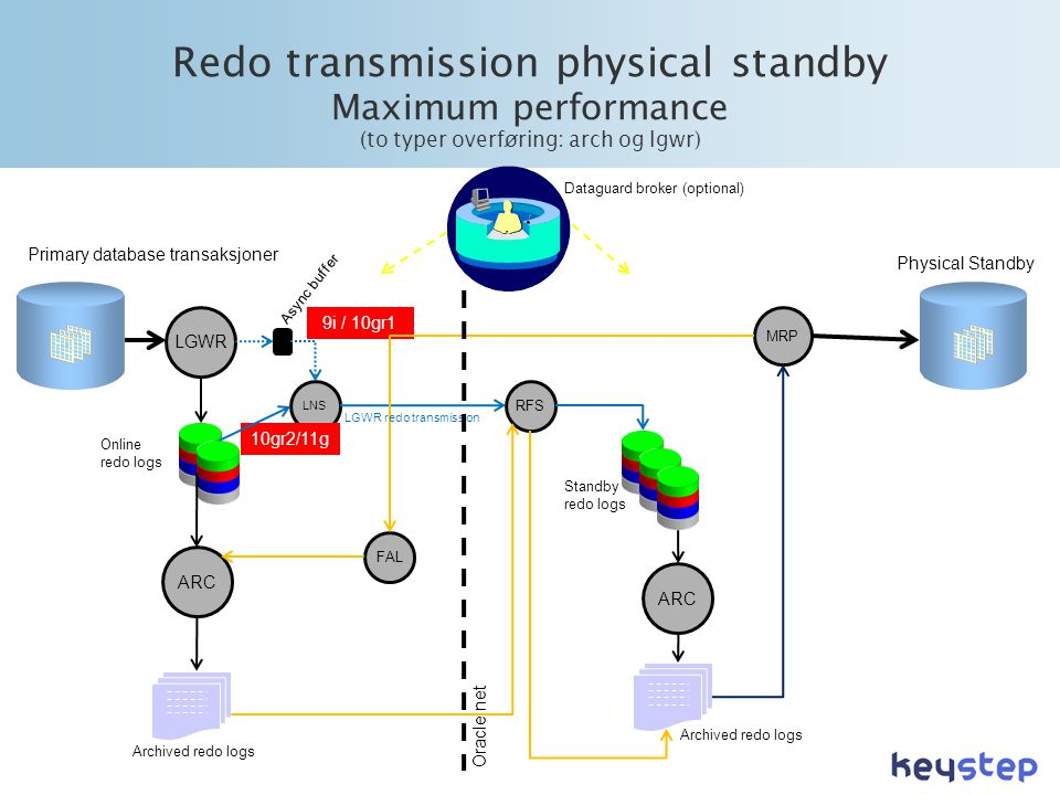 Redo transmission physical standby Maximum performance (to typer overføring: arch og lgwr)