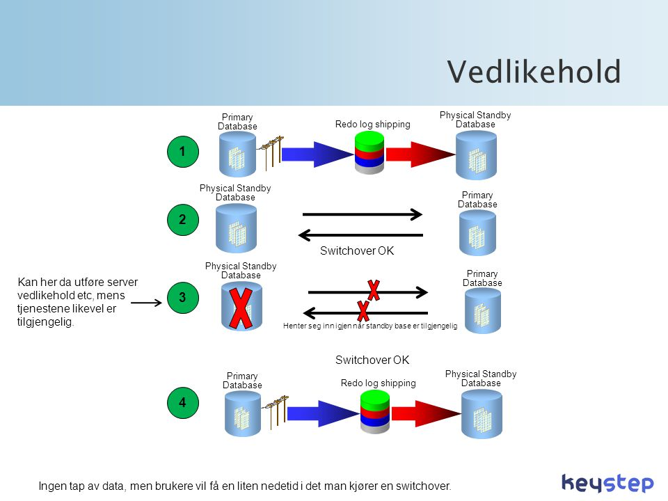 Vedlikehold 1 2 3 4 Switchover OK
