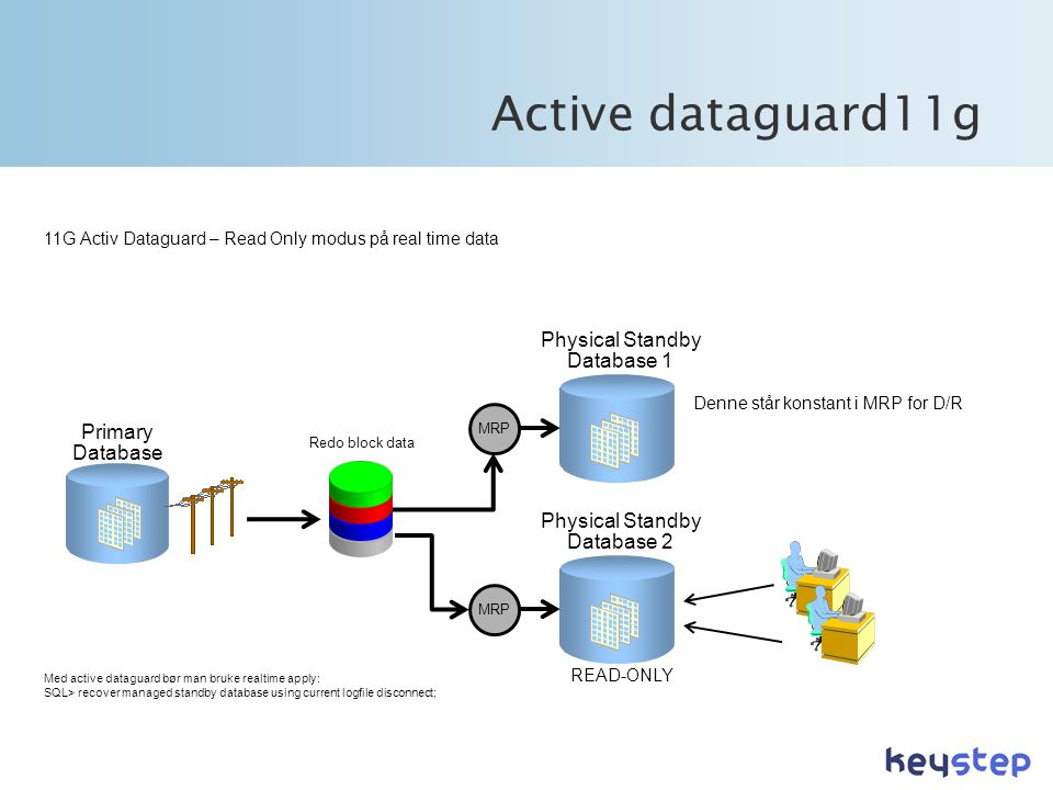 Active dataguard11g Physical Standby Database 1 Primary Database