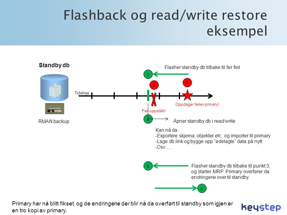 Flashback og read/write restore eksempel