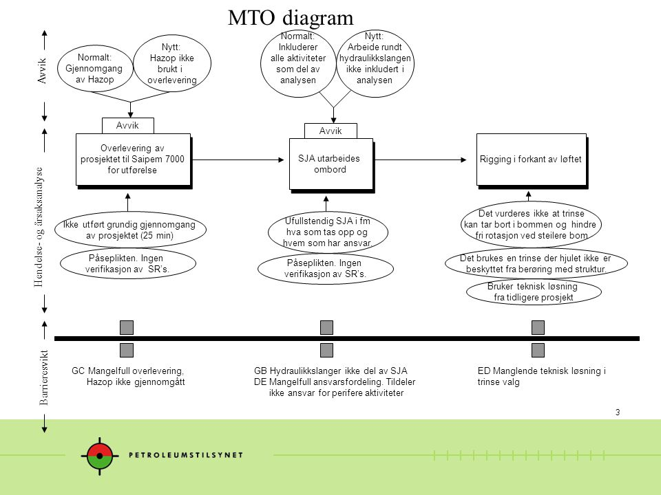 MTO diagram Avvik Hendelse- og årsaksanalyse Barrieresvikt Normalt: