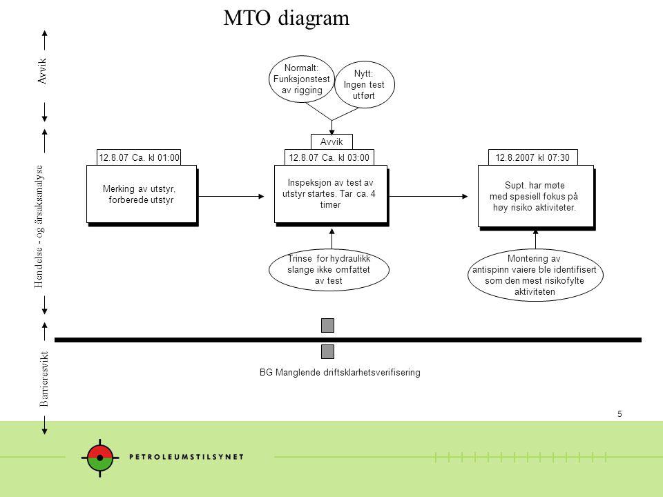 MTO diagram Avvik Hendelse - og årsaksanalyse Barrieresvikt Normalt: