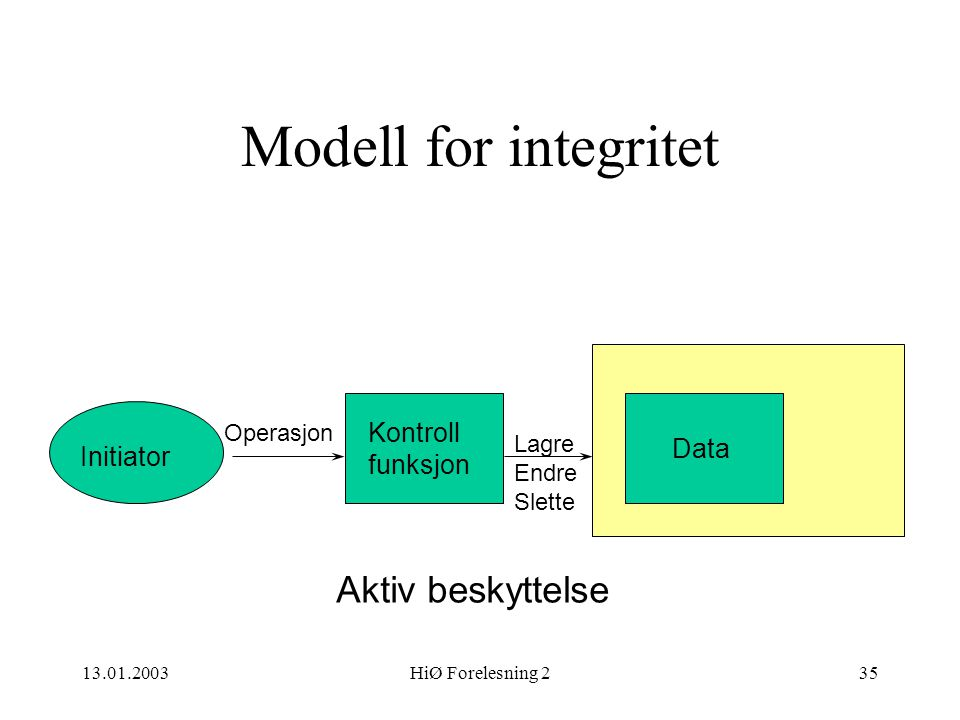 Modell for integritet Aktiv beskyttelse Kontroll funksjon Data