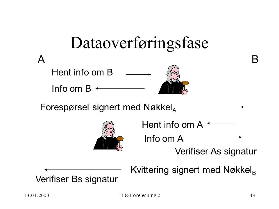Dataoverføringsfase A B Hent info om B Info om B