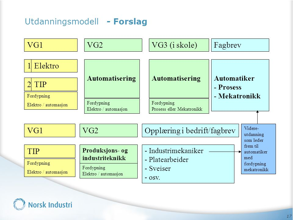 Utdanningsmodell - Forslag