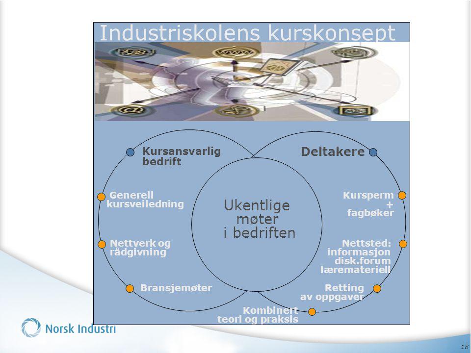 Industriskolens kurskonsept