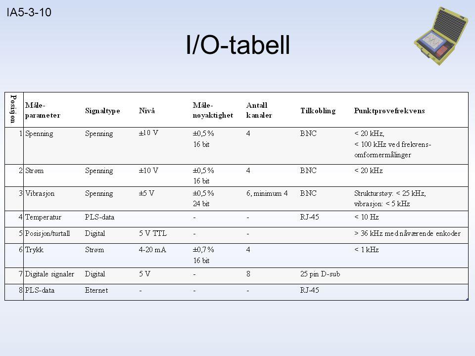 I/O-tabell Rams opp Si at Brunvoll setter krav til høy samplingsfrekvens PLS via Modbus TCP/IP