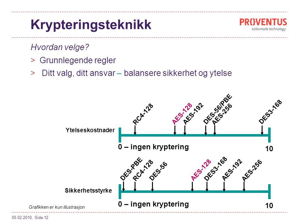 Krypteringsteknikk Hvordan velge Grunnlegende regler