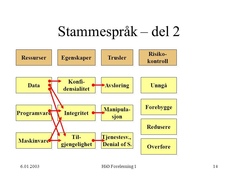 Stammespråk – del 2 Ressurser Egenskaper Trusler Risiko- kontroll Data