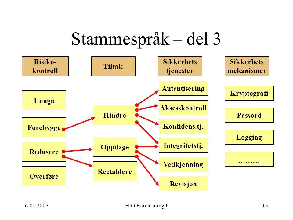Stammespråk – del 3 ......... Risiko- kontroll Tiltak Sikkerhets