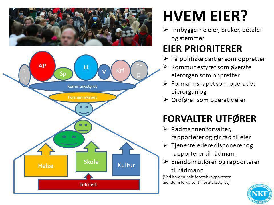 HVEM EIER EIER PRIORITERER FORVALTER UTFØRER