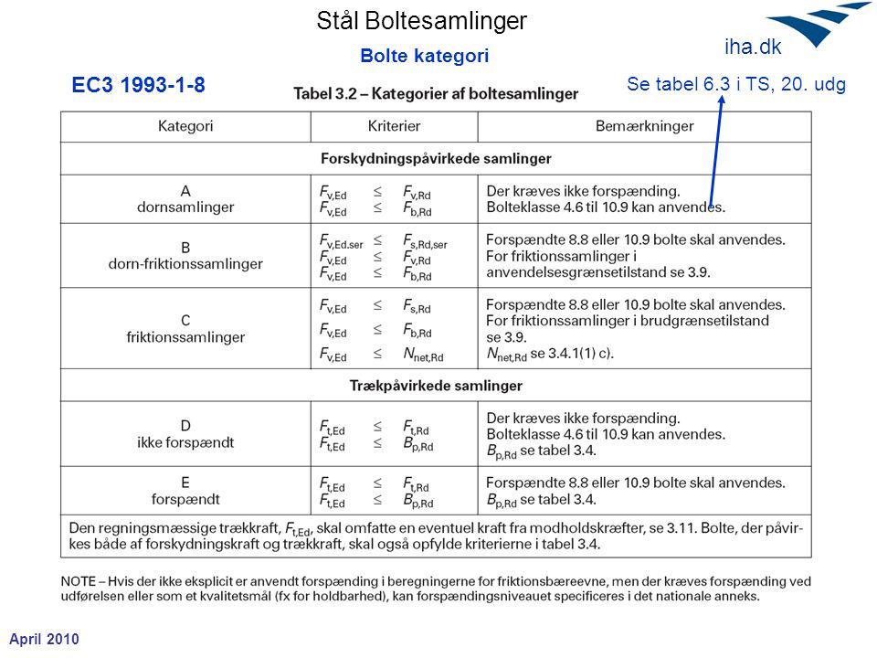 Bolte kategori EC3 1993-1-8 Se tabel 6.3 i TS, 20. udg