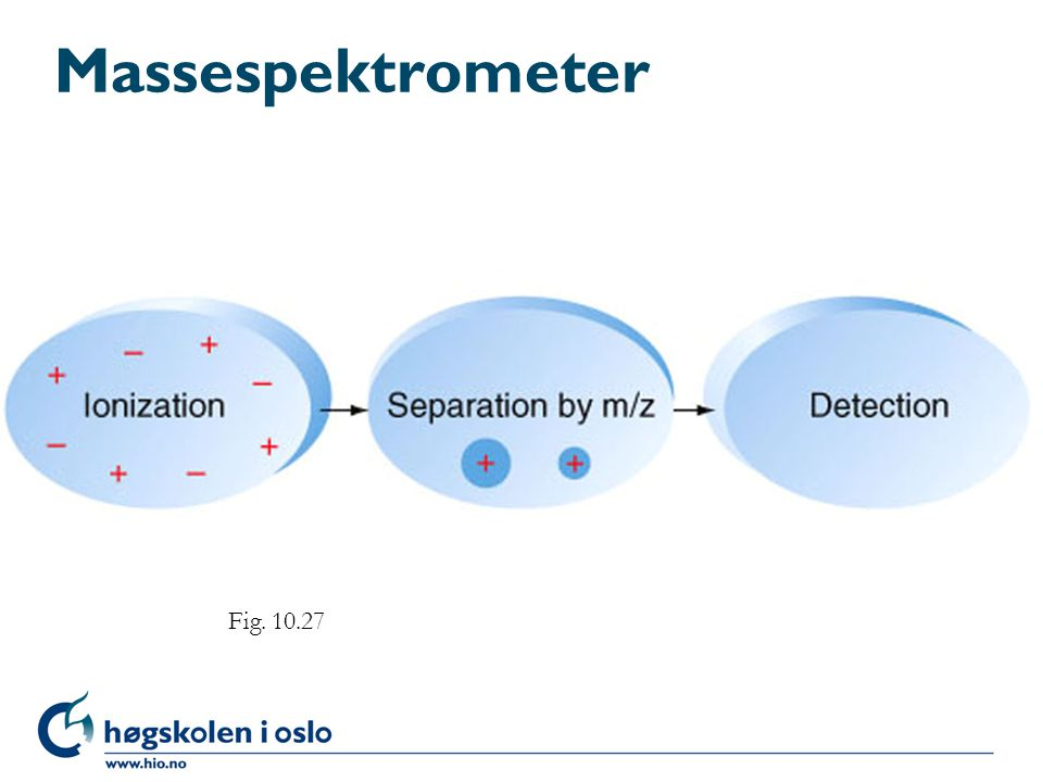 Massespektrometer Figure 10.27 Fig. 10.27