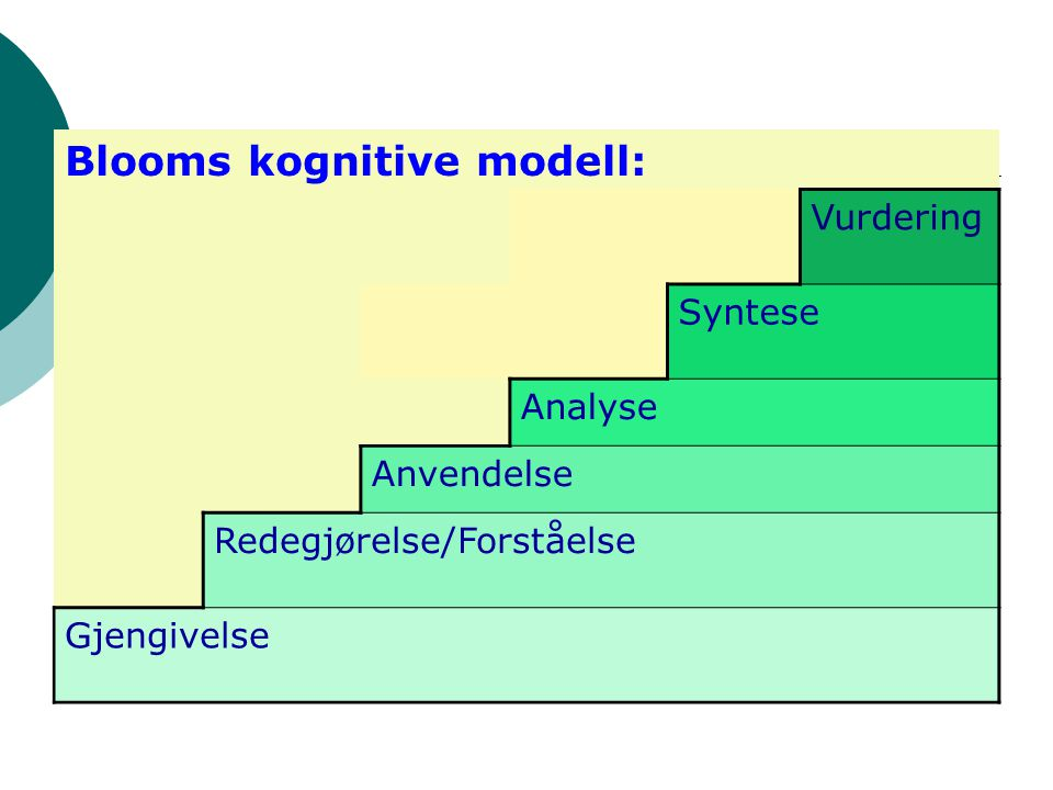 Blooms kognitive modell: