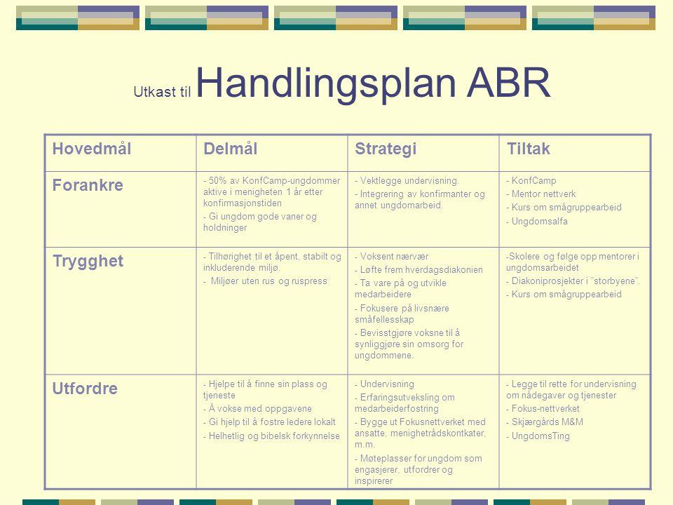 Utkast til Handlingsplan ABR