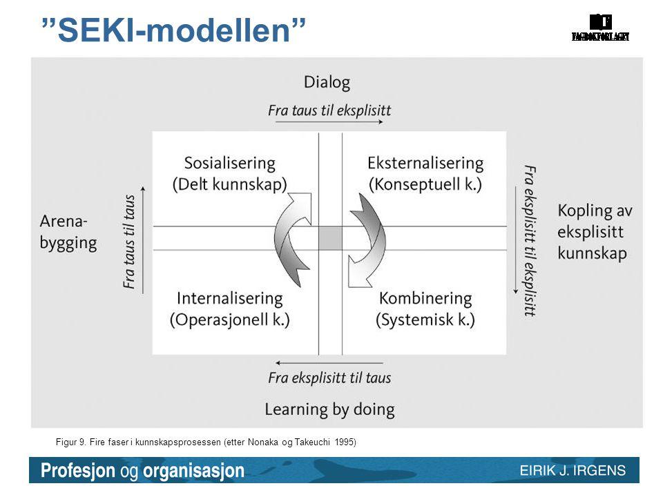 SEKI-modellen Figur 9. Fire faser i kunnskapsprosessen (etter Nonaka og Takeuchi 1995)