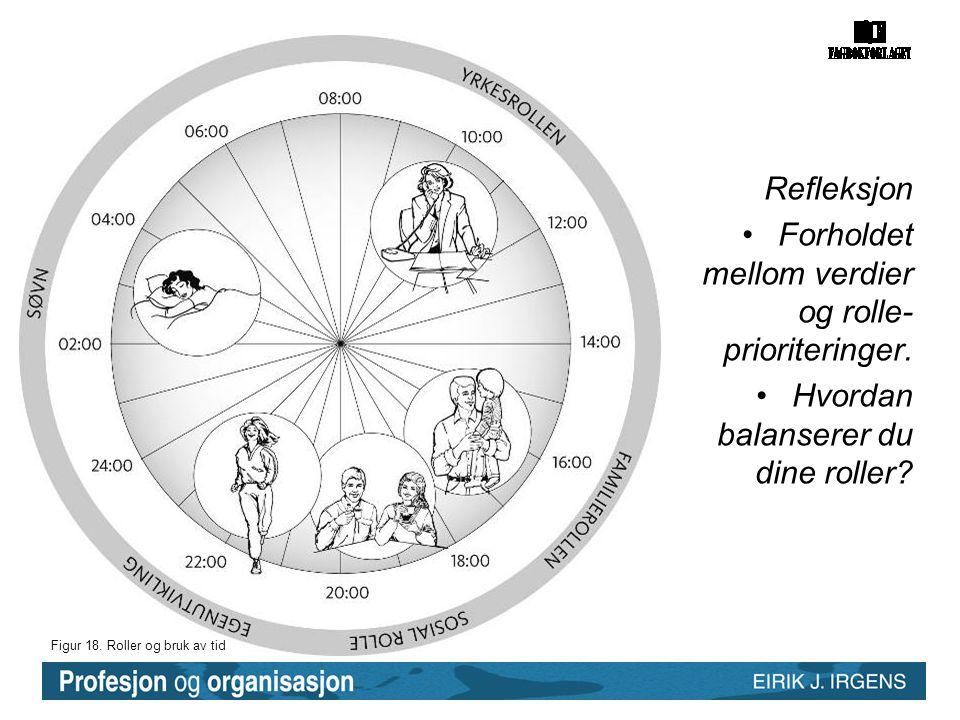 Forholdet mellom verdier og rolle-prioriteringer.