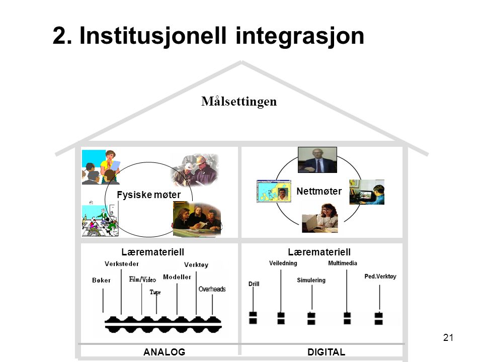 2. Institusjonell integrasjon