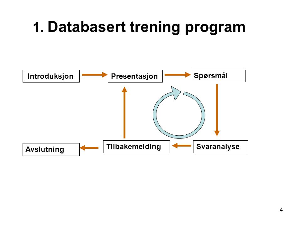 1. Databasert trening program