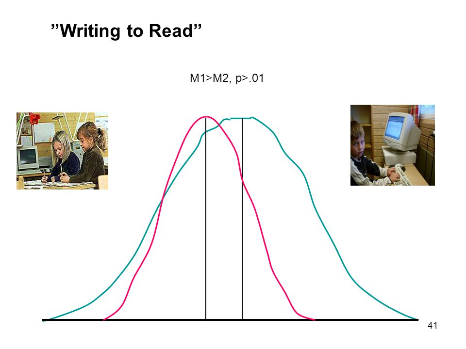 Writing to Read M1>M2, p>.01