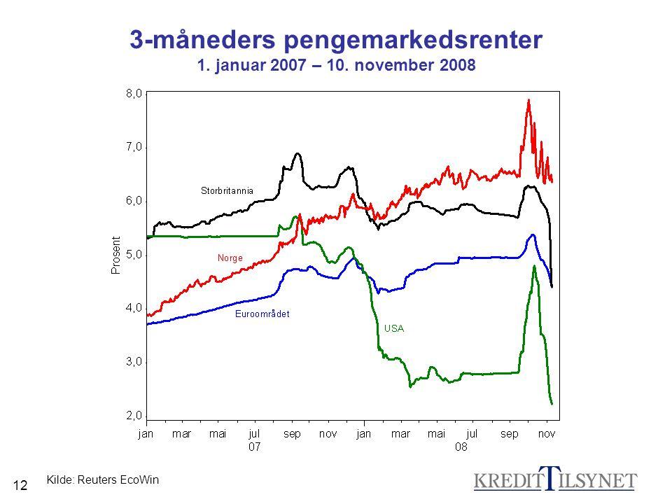3-måneders pengemarkedsrenter 1. januar 2007 – 10. november 2008